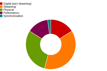 Streaming chart
